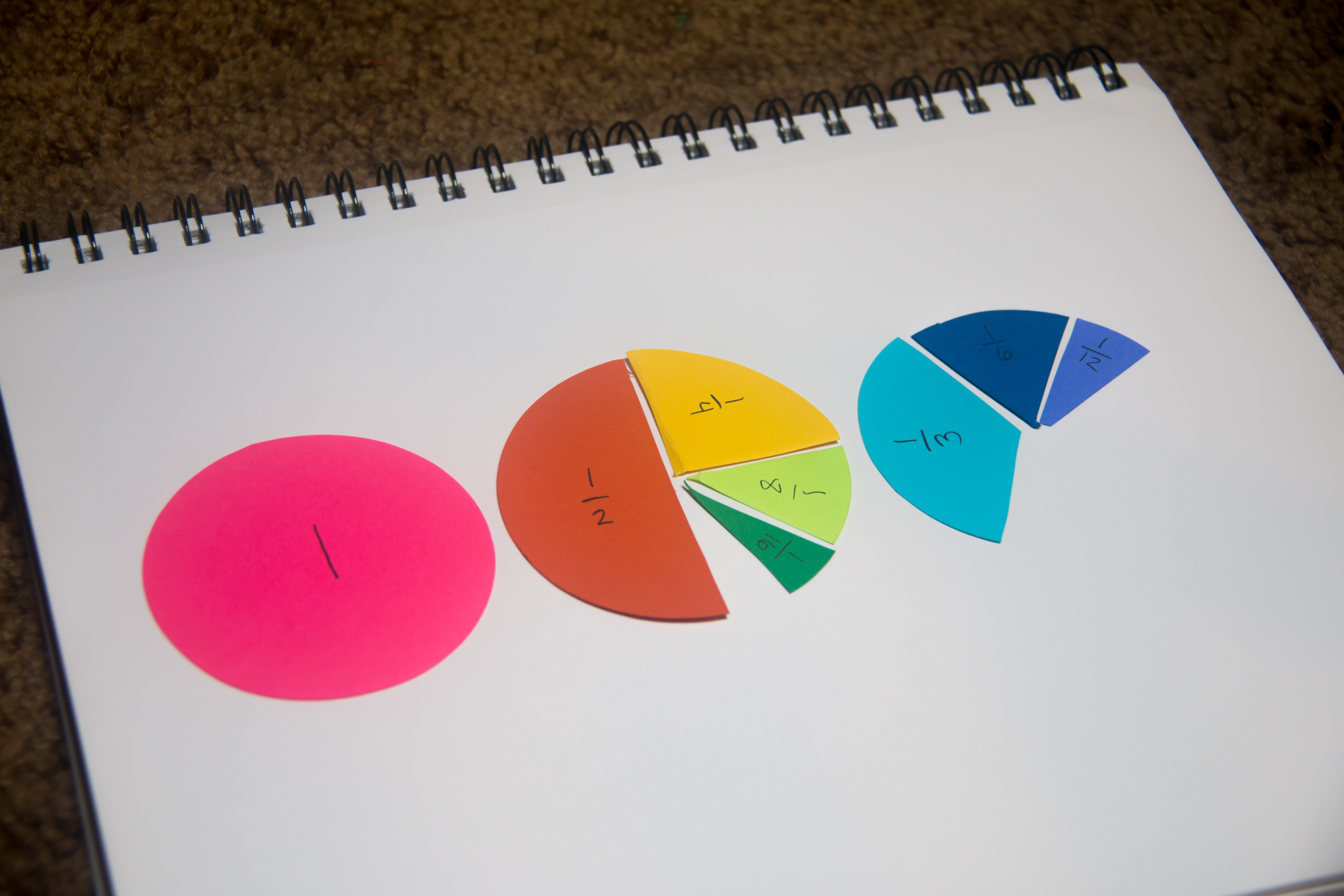 fractions cut from circles finding halves of half, forth, eighth, third, and sixths.